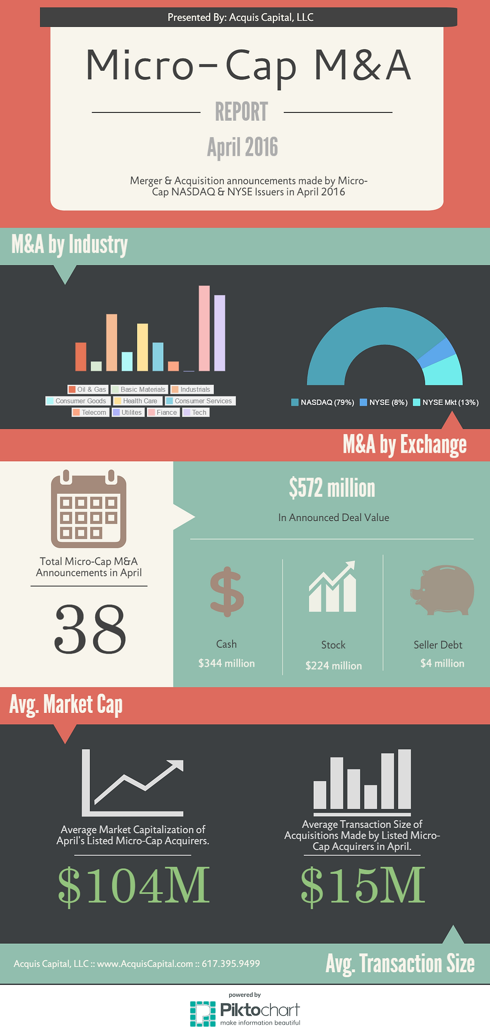 Listed Micro-Cap Acquirers - April 2016
