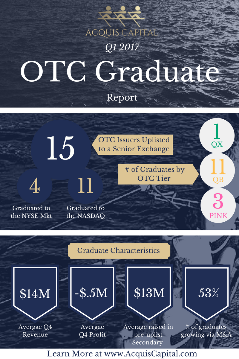 2017 First Quarter OTC Graduates Report