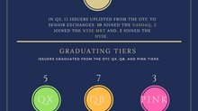 Third Quarter 2017 OTC Graduate Report