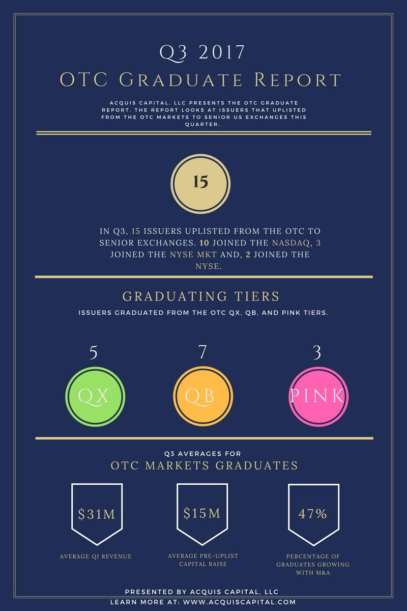Third Quarter 2017 OTC Graduate Report