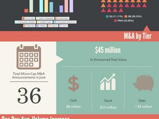 OTC MicroCap Acquirers -- June 2016