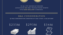 Third Quarter 2017 -- OTC MicroCap M&A Report