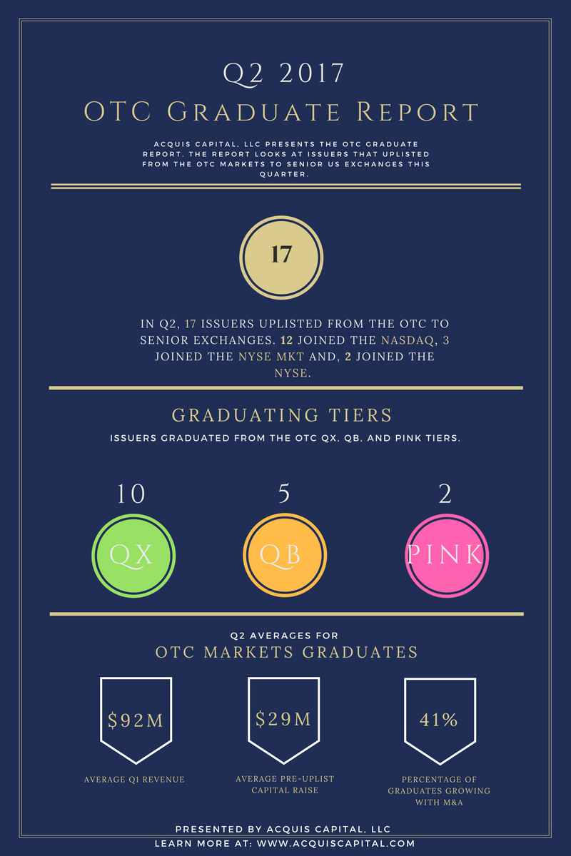 Second Quarter 2017 OTC Graduate Report