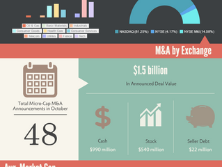 Listed MicroCap Acquirers -- October 2016