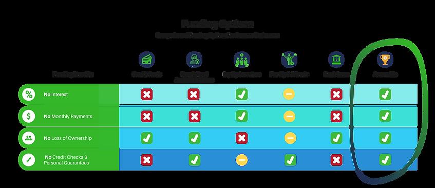 AccrueMe Funding Comparisons.png