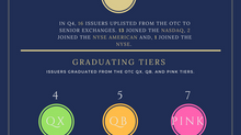 Fourth Quarter 2017 OTC Graduate Report