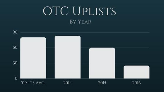 OTC Uplists By Year