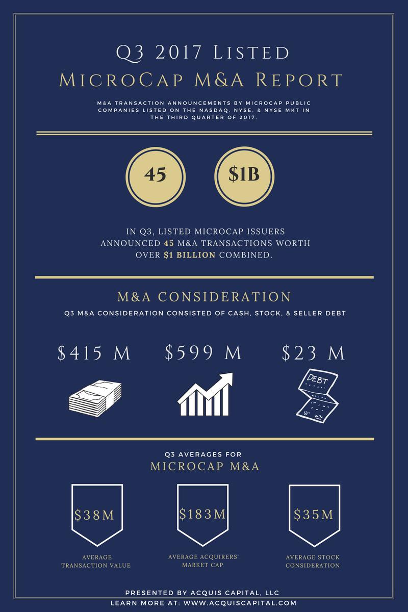 First Quarter 2017 -- Listed MicroCap M&A Report