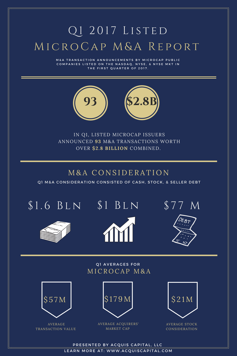 First Quarter 2017 -- Listed MicroCap M&A Report