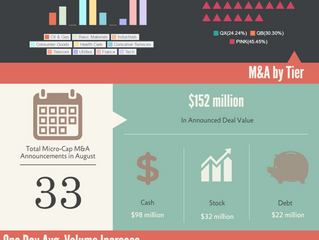 OTC MicroCap Acquirers -- August 2016