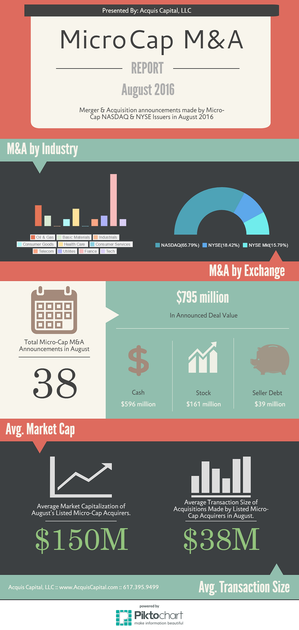 Listed MicroCap Acquirers -- JULY 2016
