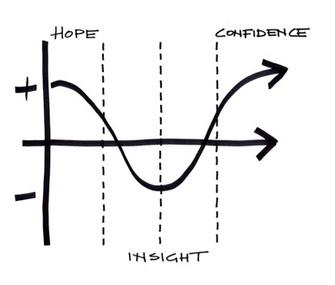 Insight: La idea sería detenerse más en la parte descendente de la curva y no saltar directamente al