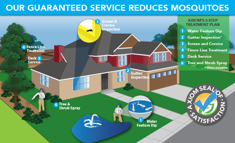 The Axiom Eco-Pest Control Mosquito Treatment Program