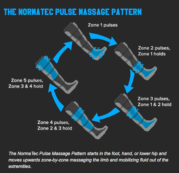 Normatec Pulse Pattern graphic.png