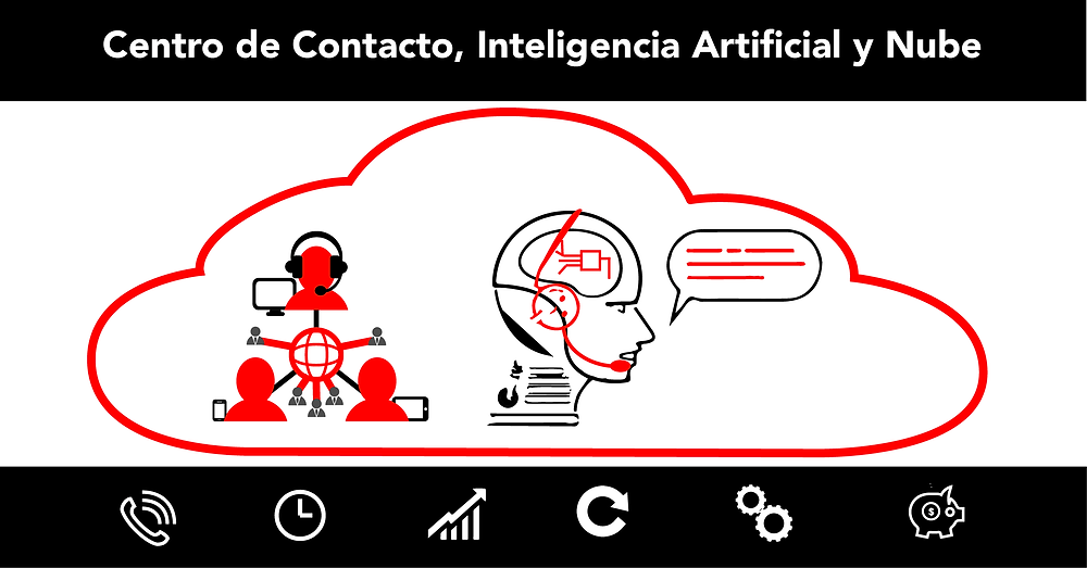 Contact Center, Artificial Intelligence and Cloud