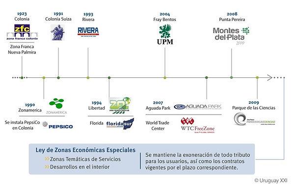 zonas_francas.jpg