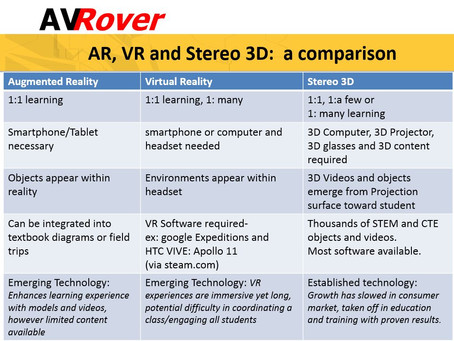 Part Four: 3D Learning Tools for Education: a comparision
