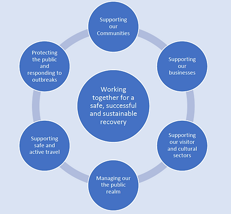 Key elements of recovery plan