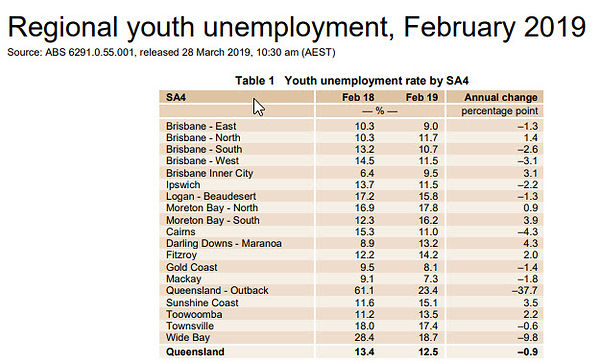 Regional youth Unemployment Feb 2019.jpg