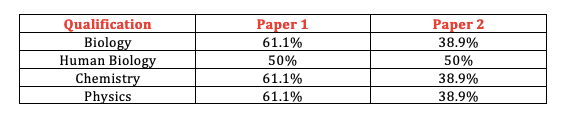 IGCSE science assessment 1.png