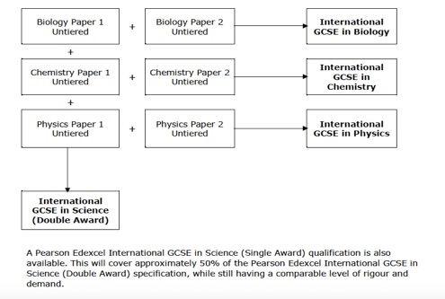 IGCSE Science assessment 2.jpg