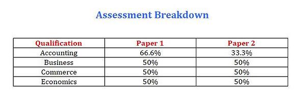 Business IGCSE Assessment breakdown.JPG