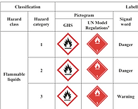 Classification advice and validation