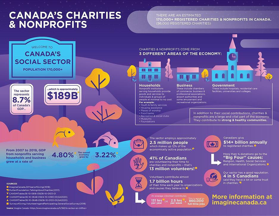 Canadas-Charities-Nonprofits_Infographic