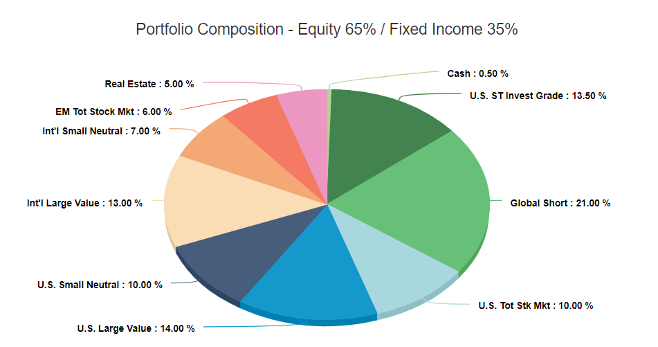 The Best Investments for Income in Retirement - Example Portfolio Composition
