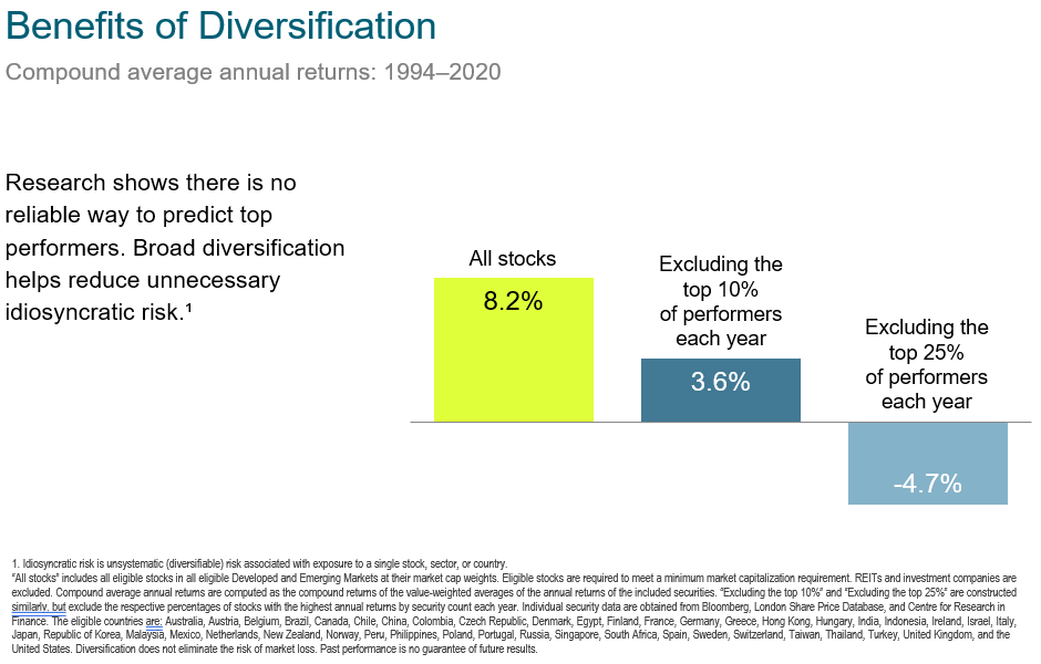The Best Investments for Income in Retirement - Benefits of Diversification