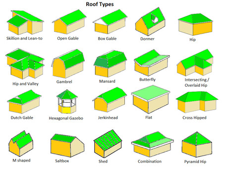 Common Types of Roofs