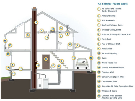 How Airtight is Your Home?