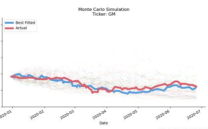 蒙特卡洛模拟法 VS 传统的多指标策略