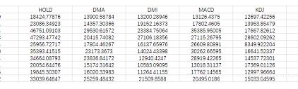 DMA、DMI、MACD、KDJ、BOLL五种指标量化