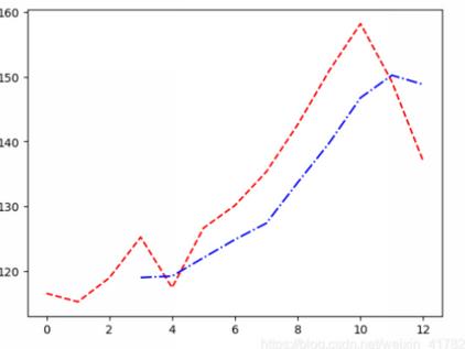 量化投资常用技能——绘图篇 2:绘制移动平均线