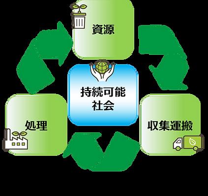リサイクル 昭栄.png