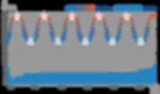 ASTM D3103 compliant testing
