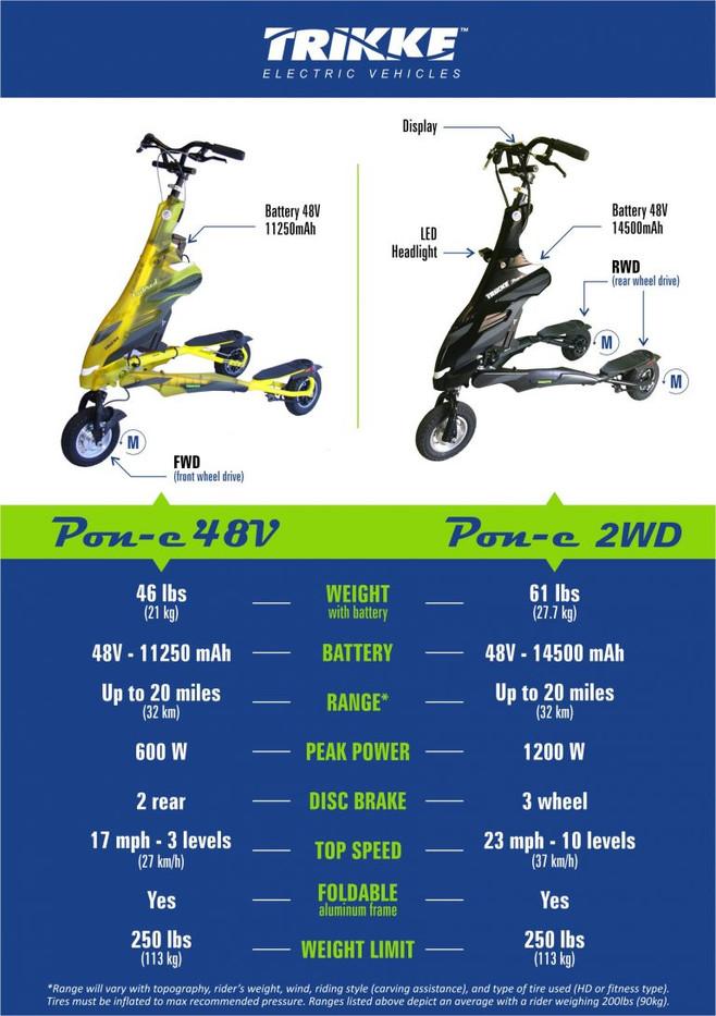 Pon-e-48V-vs-Pon-e-2WD-2018-Comparison.j