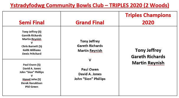 Triples results 2020.jpg