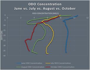 odo-chart.jpg