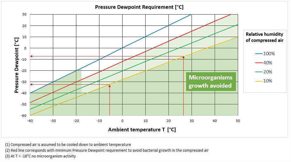 micro oragnisms in compressed air