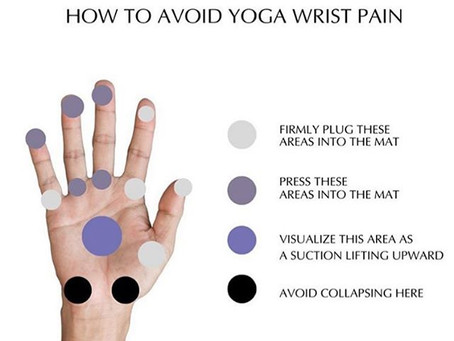 How to avoid wrist pain