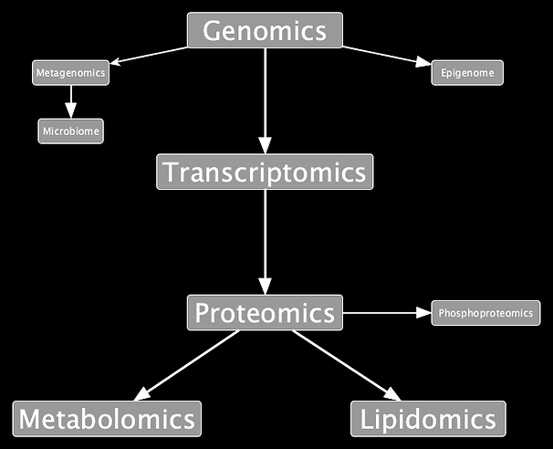 Omics_Overview1_1.png