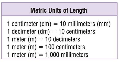 Metric Length Conversion.png