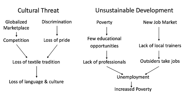 Cultural threat and unsustainable development cycles. Globalized marketplace and discrimination leads to loss of language and culture. Poverty and new job market without local training leads to unemployment and increased poverty.