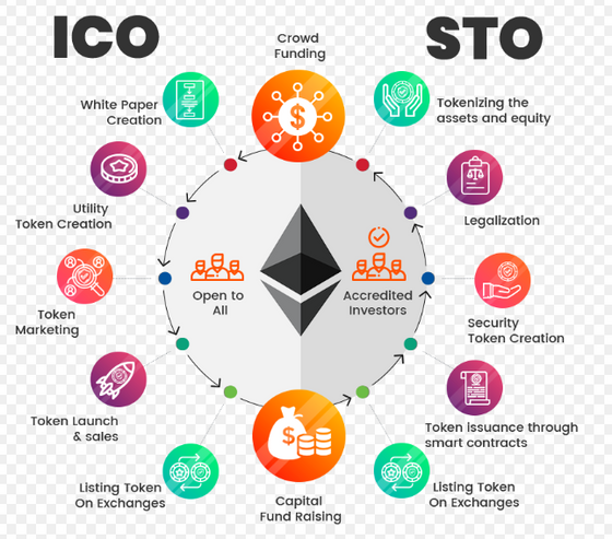 10 REASONS WHY STO'S (Security Token Offering) COULD CHANGE THE CRYPTO MARKETS