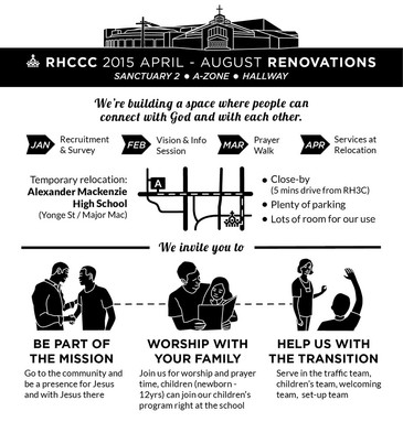 Renovations infographics