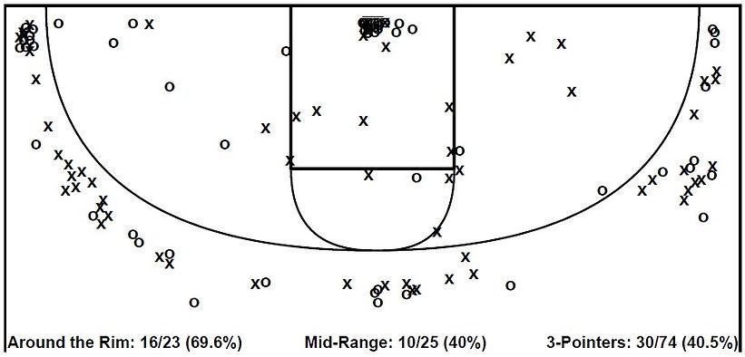 Rodney Rice Shot Chart.jpg