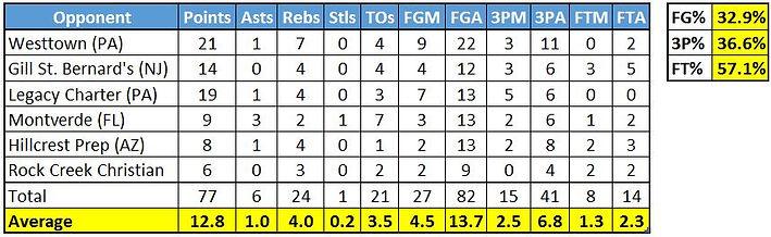 Yuri Covington Stats.JPG