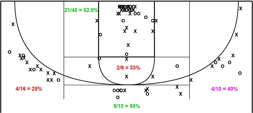 Dug Shot Chart.jpg